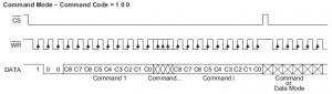 Chronogramme - Envoi d'une commande