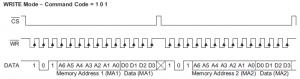Chronogramme envoi d'une donnée sur 3 bits à une adresse donnée sur 6 bits