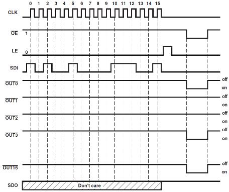 Chronogramme TLC5925