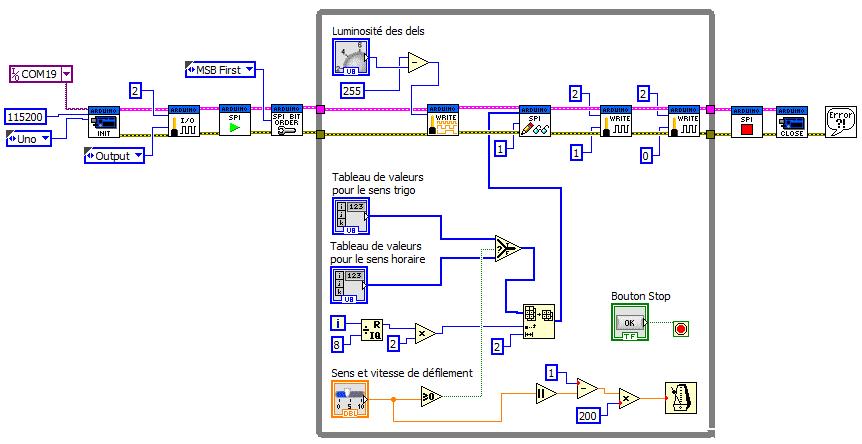 Diagramme Labview - Encodeur lumineux