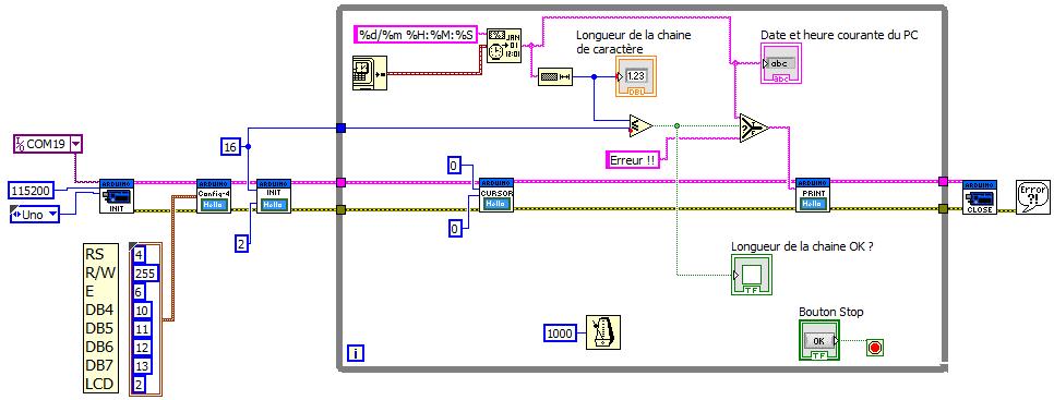Exemple 5 - Afficheur LCD alphanumerique - Diagramme LabVIEW