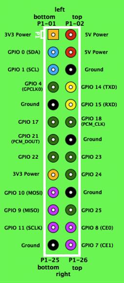 Utilisation du bus I2C sur RaspberryPi | Electronique Innovante